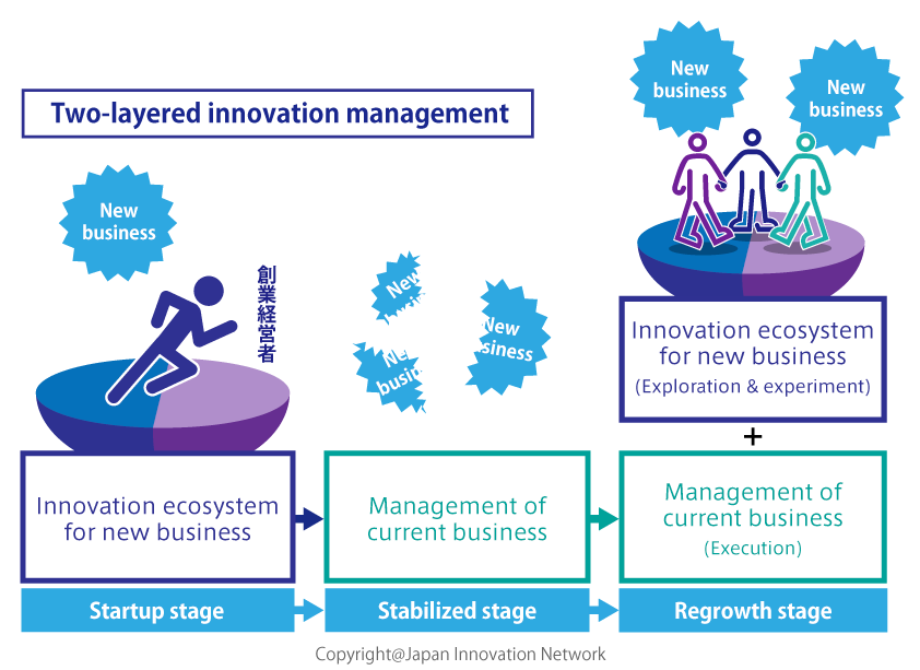 Two-layered innovation management