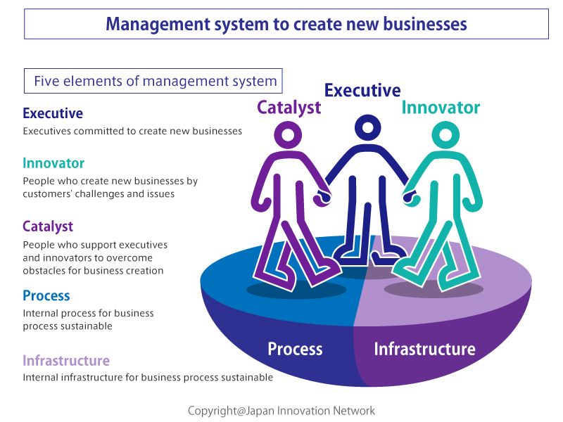 Management system to create new businesses
