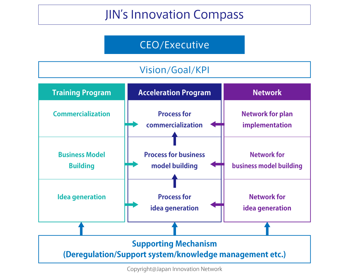 "JIN's Innovation Acceleration Framework ""Innovation Compass"""