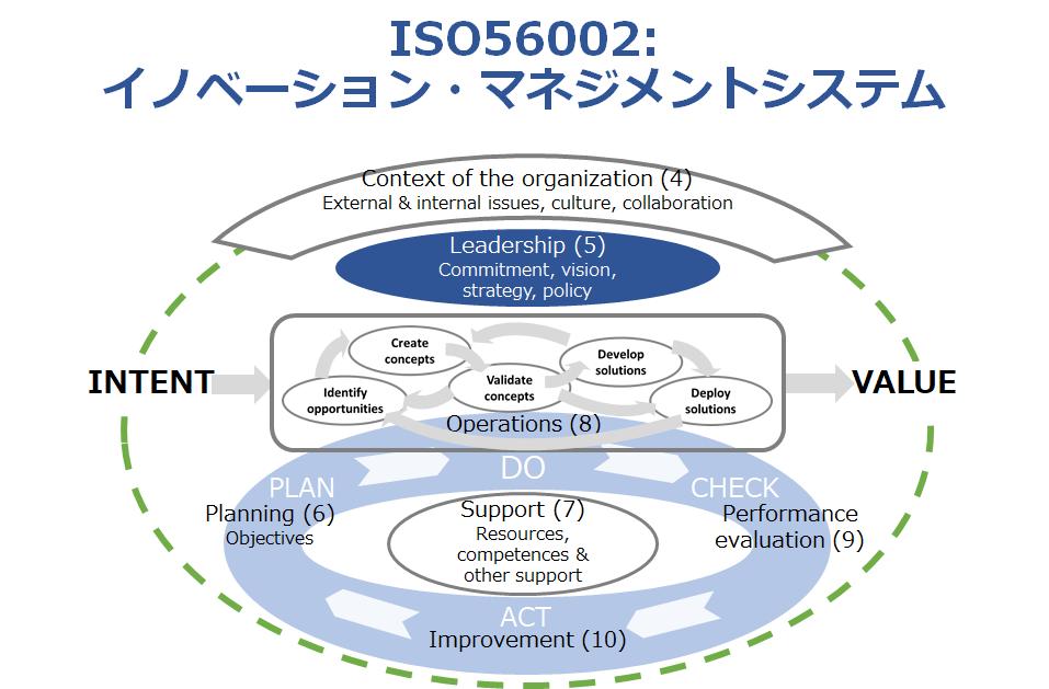 ISO56002の図